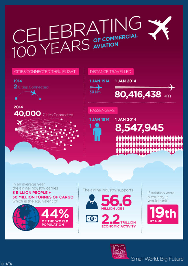 Commercial aviation as a means of public transportation and a business activity marked its 100th birthday on January 1, 2014. IATA led a year-long round of activities to commemorate the industry's 100th anniversary