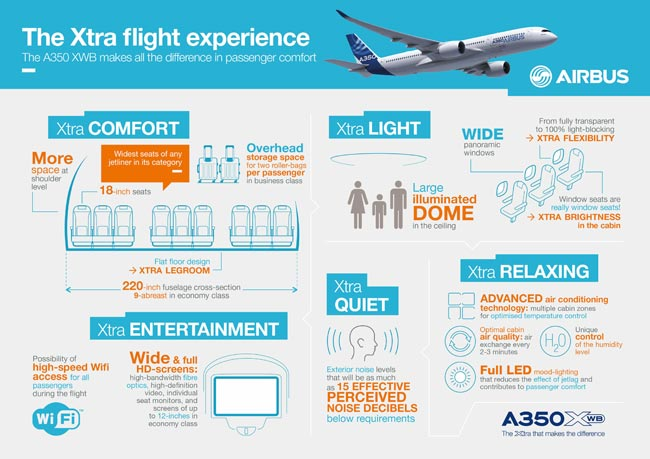 This Airbus infographic image shows some of the features which the manufacturer has designed into the A350 XWB cabin for passenger convenience and comfort