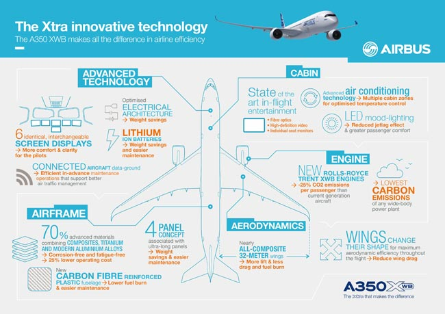This Airbus infographic image shows some of the technological design and materials features of the Airbus A350 XWB family