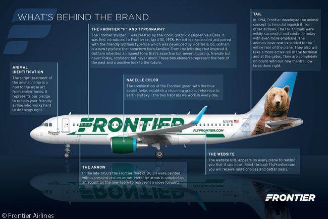 Denver-based low-cost carrier Frontier Airlines introduced a new livery in 2014. However, the new livery, the new color sceme retained the airline's unique and well-known penchant for namng each of its aircraft after animals and featuring colorful and realistic images of those animals on its aircraft tails