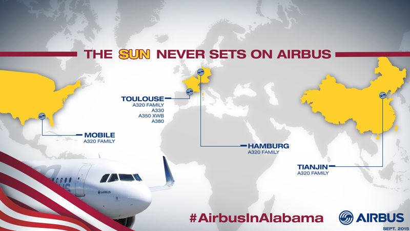 With final assembly lines in Toulouse, Hamburg, Tianjin and Mobile, the sun never sets on production of Airbus' A320-family single-aisle jetliners