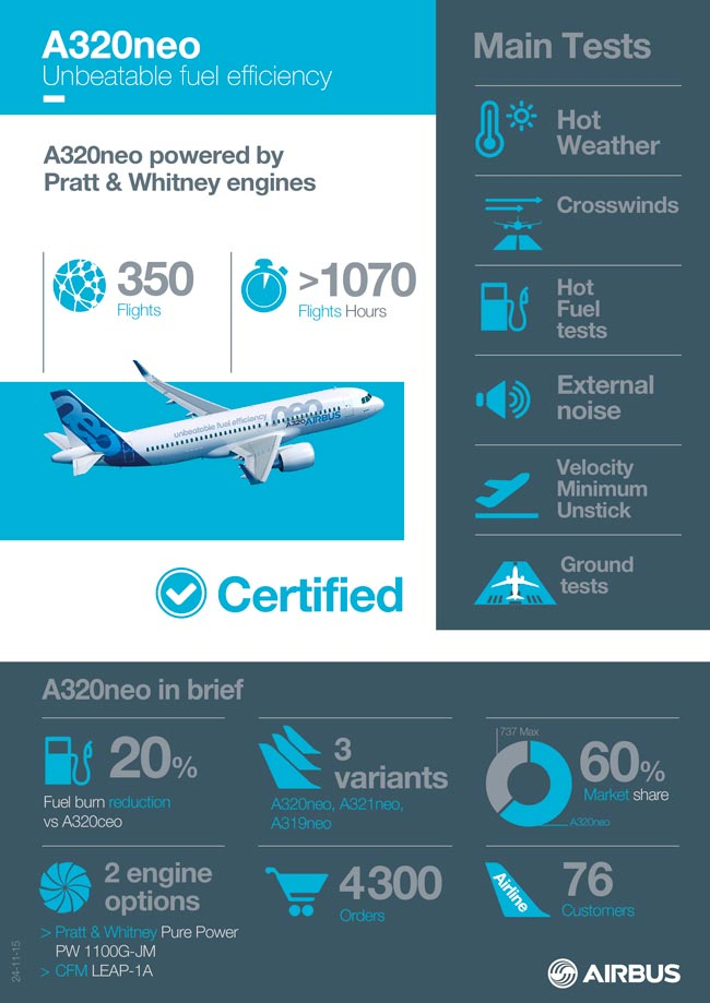 Here are some data points about the A320neo sales and certification program as of November 24, 2015, the date the A320neo with PW1100G-JM engines received joint type certification from EASA and the FAA