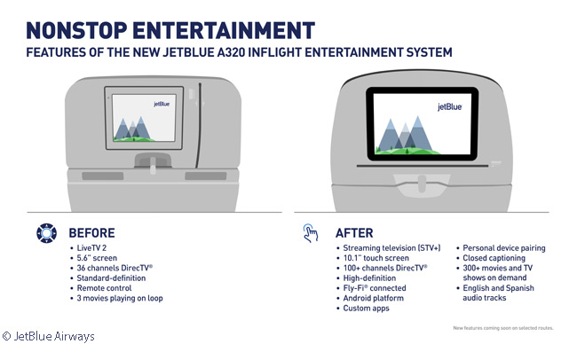 These are the main features of the new in-flight entertainment system for JetBlue Airways' A320s and 'All-Core' A321s