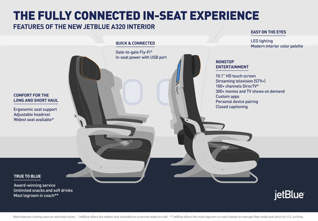 These are the main features of the new seats and interior design for JetBlue Airways' A320s and 'All-Core' A321s